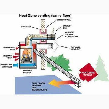 Majestic HEAT-ZONE-GAS Heat Distribution Kit for A Specified Room